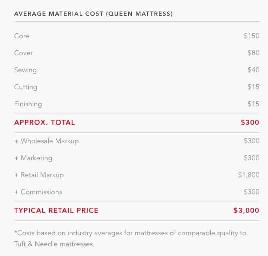 mattress cost comparison online vs traditional by Tuft and Needle