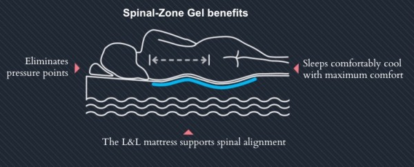 Loom and Leaf mattress - spinal zone gel