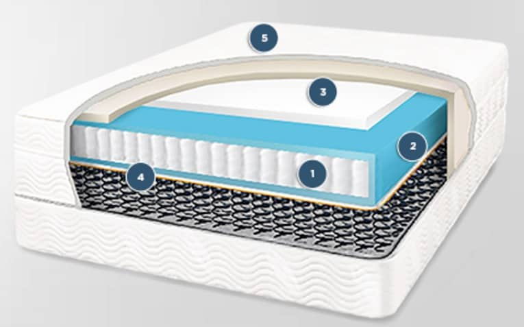 Saatva mattress review - construction detail