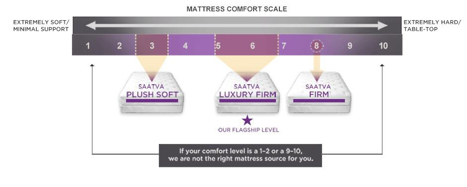 Saatva mattress review - firmness comfort level
