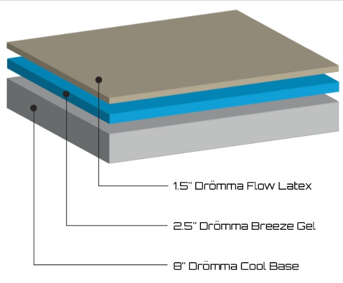 Leesa vs Dromma comparison - Dromma Bed - construction