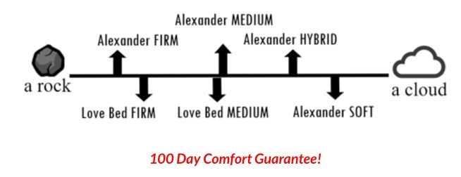 Nest Love Bed - comfort levels