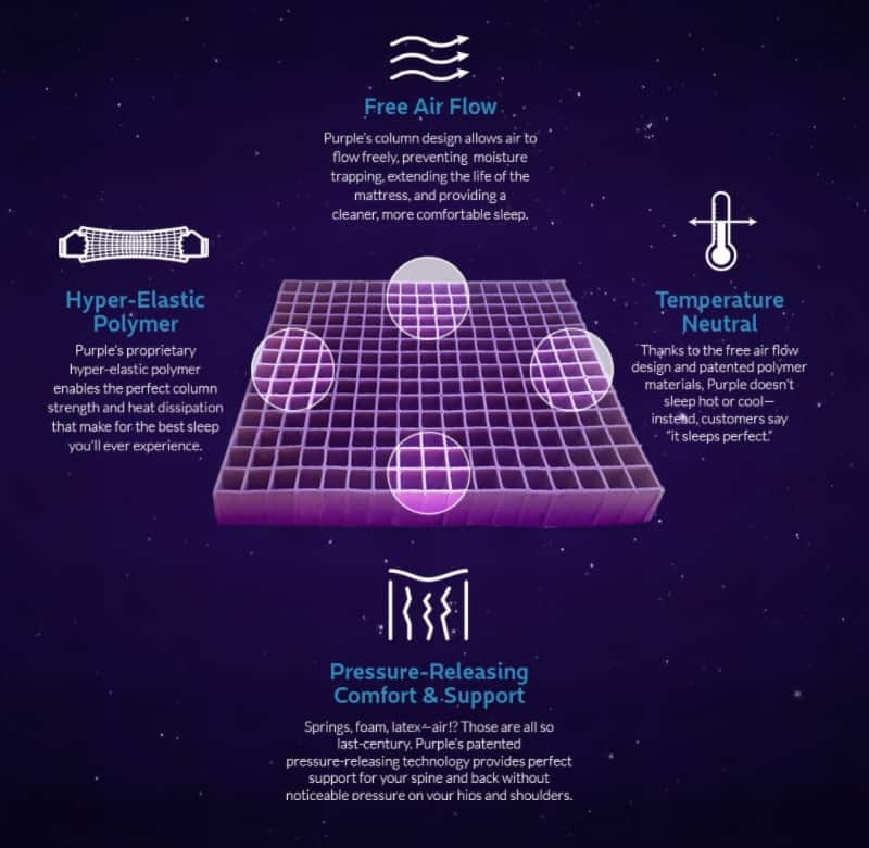 Purple Mattress - hyper elastic polymer benefits