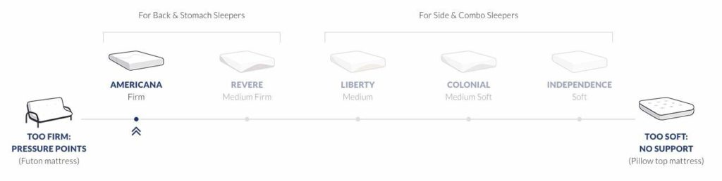 Amerisleep Americana mattress review - firmness scale