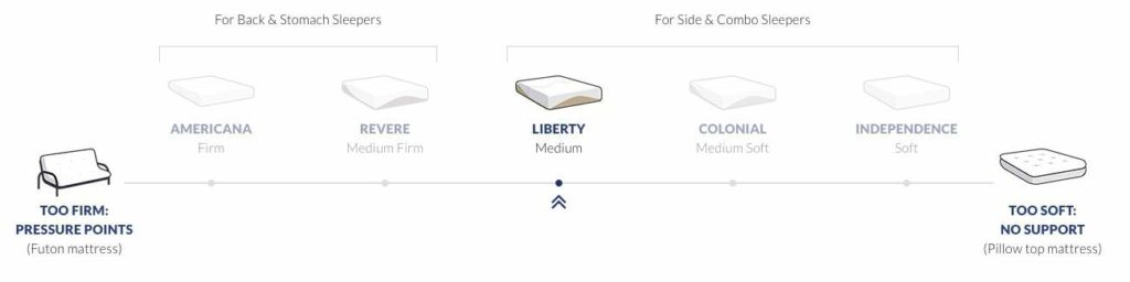 Amerisleep Liberty mattress review - firmness scale