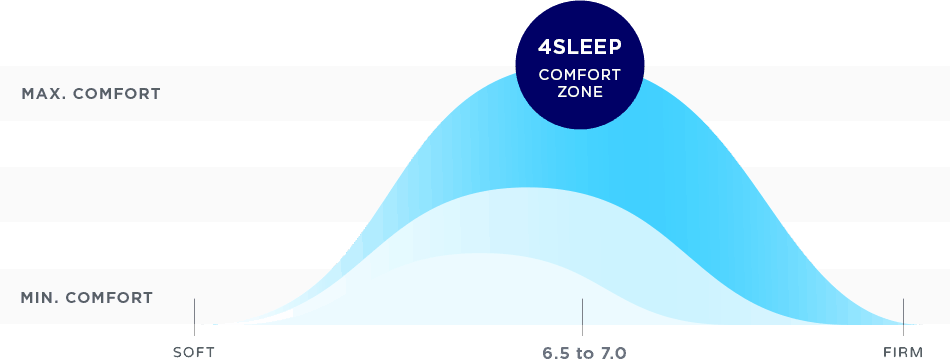 4Sleep mattress firmness