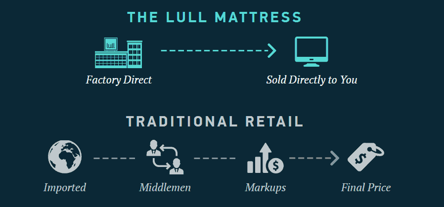 Lull mattress buying process