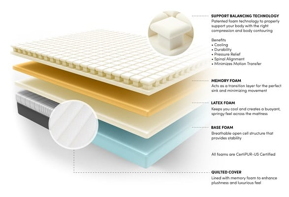 Luxi mattress construction