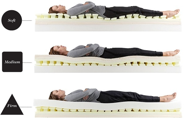 Luxi mattress support balancing technology