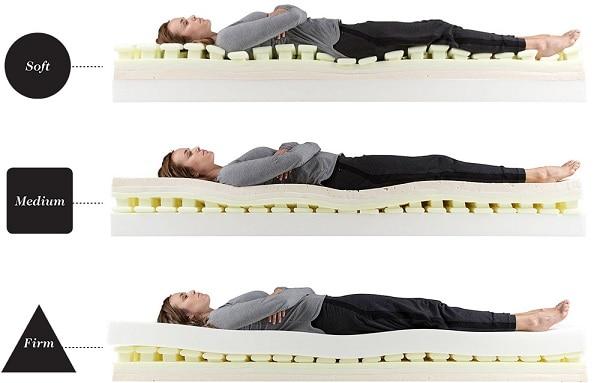 Luxi mattress support balancing technology