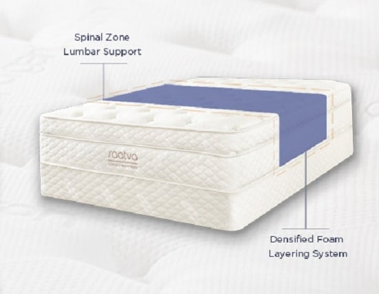 Mattress Thickness vs Sleep Quality