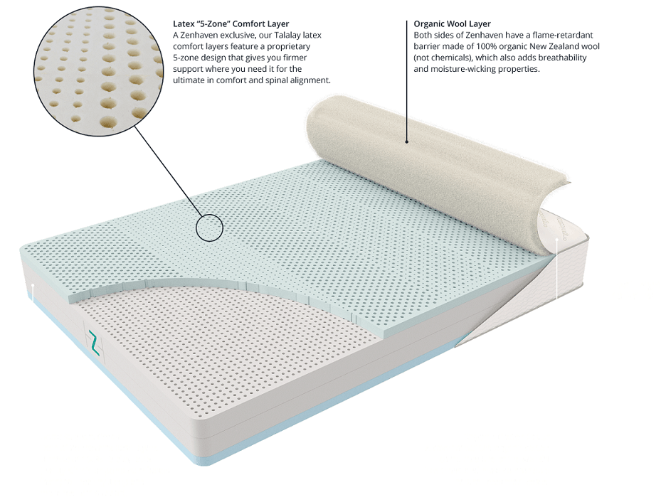 Zenhanven by Saatva mattress review construction
