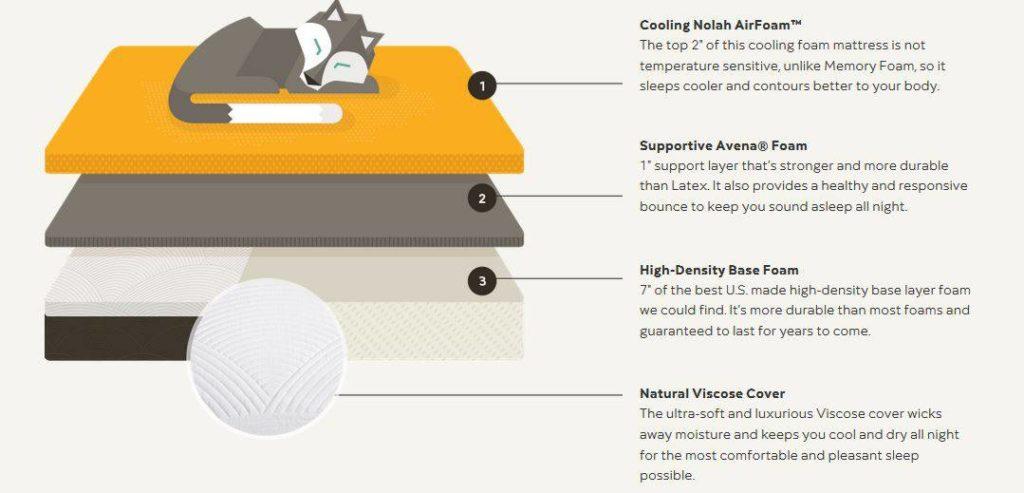 Nolah flippable mattresses