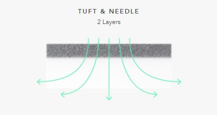 GhostBed vs Tuft and Needle