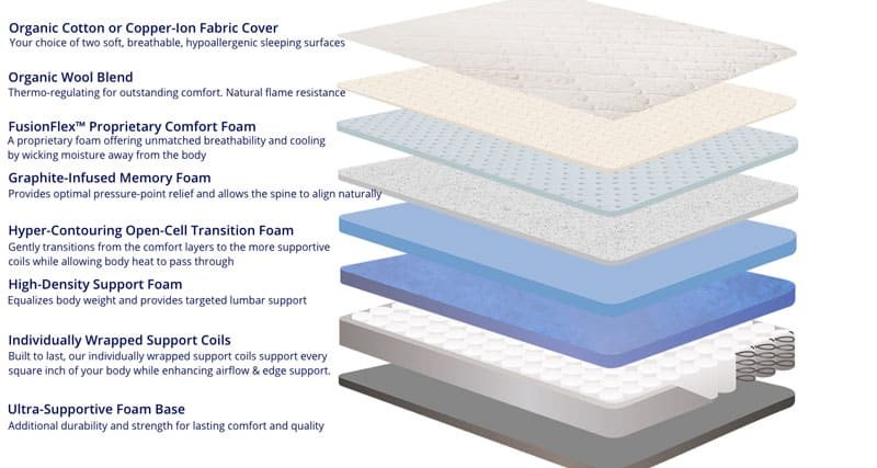 Amore Hybrid mattress review - construction