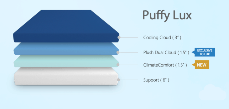 Puffy Lux Mattress Construction NEW