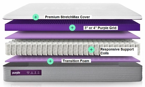 new purple mattress construction