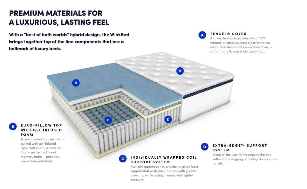 Winkbed mattress review - construction