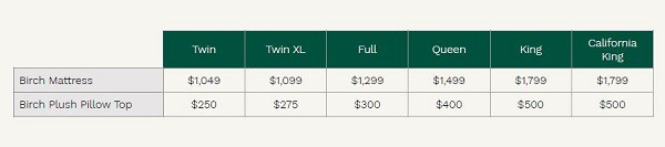 Birch latex pricing