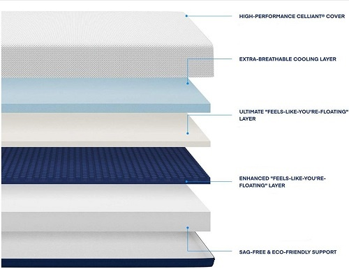 AS5 mattress construction