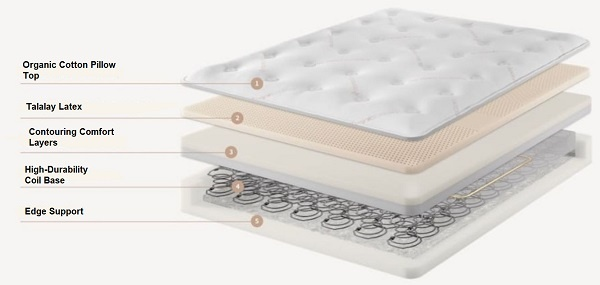 Saatva Mattress Construction