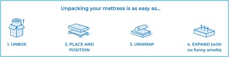 Idle hybrid mattress setup