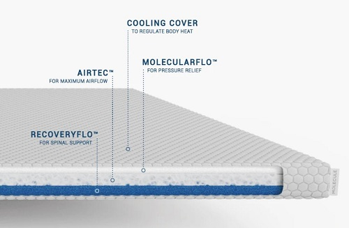 Molecule AirTEC construction